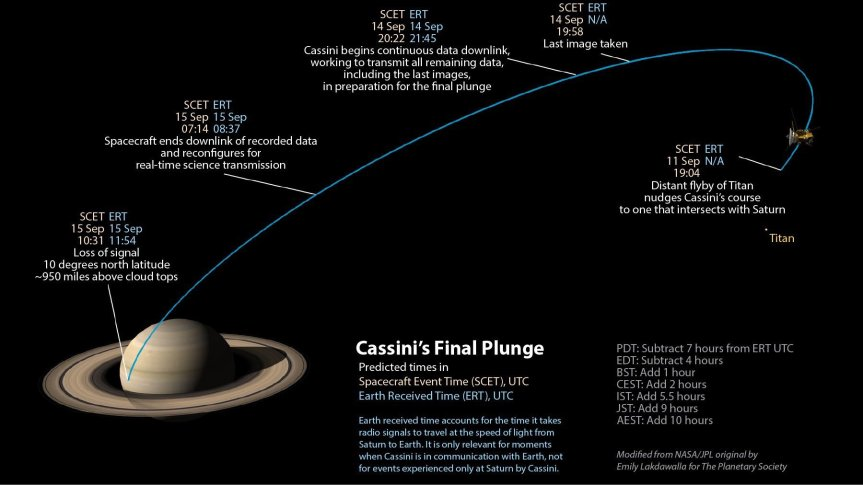 9/19/17 Show feat. Dave Seal, Mission Planner for Cassini Saturn Space Probe